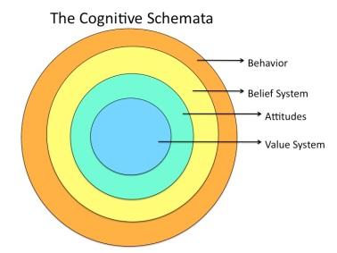 Cognitive_Schemata_Diagram