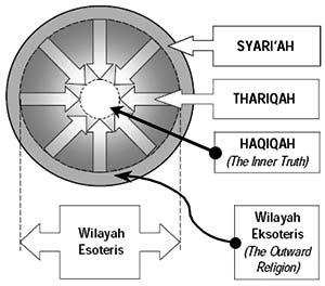 Syariah-thariqah-hakikah2